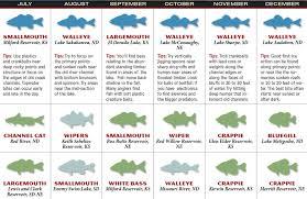 Lake Sakakawea Map 2017 Great Plains Fishing Forecast Game U0026 Fish