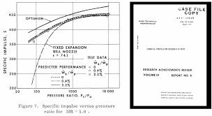 north american rocketdyne boeing rocketdyne space engines 1955