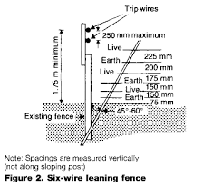 goat notes b7 electric fences for vermin and wildlife fencing design