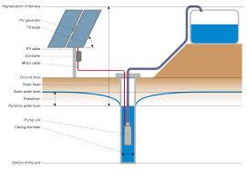 air powered water pump solar water pumping