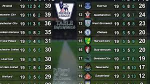 english premier league results table english premier league results table 28 30 12 2015 youtube