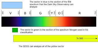 Visible Light Spectrum Wavelength Overview Of Stellar Spectra