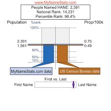 st hane bureau hane last names statistics by mynamestats com