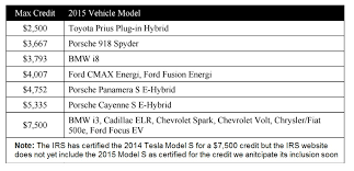 irs lease inclusion table 2016 accelerating the plug in electric vehicle tax credit in the us