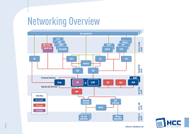 embedded tcp ip stack sofware hcc embedded
