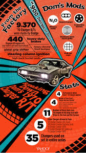 infographic breaks down dom toretto u0027s fast u0026 furious dodge charger