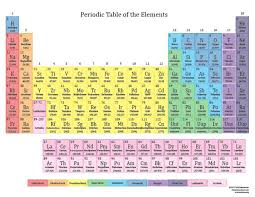 What Does Sn Stand For On The Periodic Table Best 25 Periodic Table Chart Ideas On Pinterest Periodic Table