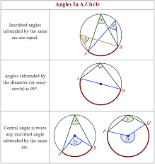 angles in a circle theorems solutions examples videos