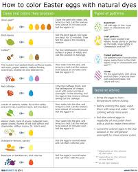 natural food colors for easter eggs