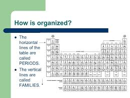 why is the periodic table called periodic periodic table what are periodic table is called periodic table