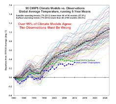 reviewing the climate science special report climate etc