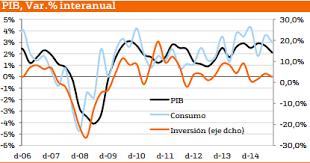 Producto Interior Bruto Previsión Pib Eeuu Para 2016