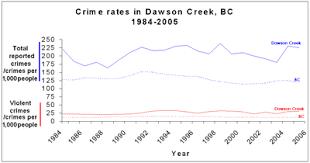 Interior Plains Population Dawson Creek Wikipedia