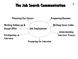 Resume Writing Business Business Communication 1 The Job Search Communication 2 Planning