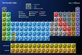 los alamos periodic table is the periodic table a place where one eats