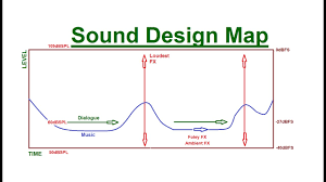Sound Map How To Map Out Your Soundtrack Part 1 How To Mix Sound For Film