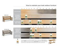 Restore Teak Outdoor Furniture by Best 25 Teak Garden Furniture Ideas On Pinterest Asian Outdoor