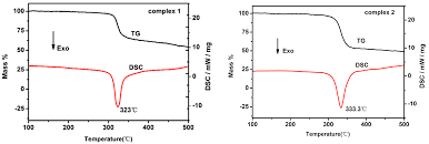Chp Code 1141 Molecules Free Full Text High Density Energetic Metal U2013organic