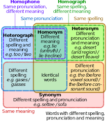 same words different meanings synonyms antonyms and homophones fourth grade english language