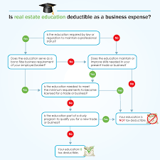 Expense Brokerage by Tax Deductible Estate Business Expenses Explained