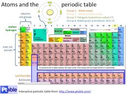 Group 7 Periodic Table Atoms And Bonding