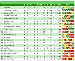 Prime League Table 2016 Premier League Table Chelseafc