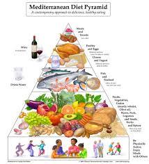 mediterranean diet pyramid a heart healthy food pyramid