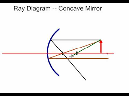mr hamann u0027s ray diagram practice problem 1 concave mirror