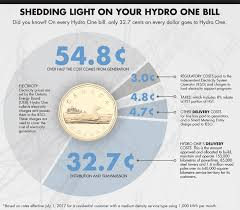 how much is a light bill how electricity gets priced