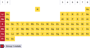 Periodic Table With Family Names Bbc Bitesize Gcse Chemistry Group 1 The Alkali Metals