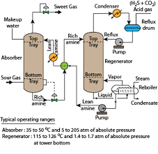nptel chemical engineering process control and instrumentation