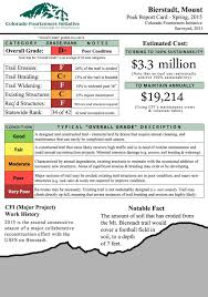 Colorado Fourteeners Map by Colorado Fourteener Initiative Says Trails Need 24 Million