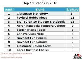 classmate stationery indiantelevision adex india analysis snapshot of