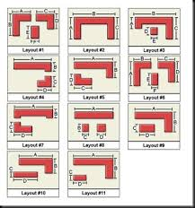 kitchen lay out u0026 design hospitality management study resources