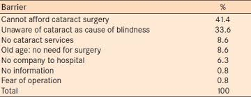 Cataract Leads To Blindness Due To Cataract Blindness Surgical Coverage Outcome And Barriers To