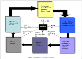 a discrete event based stochastic simulation platform for â u20ac in