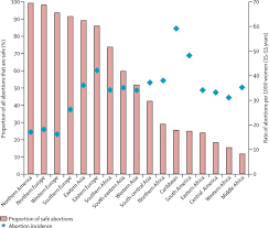 global regional and subregional classification of abortions by