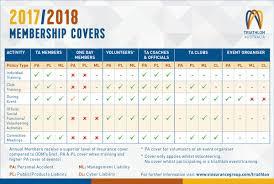 one day event insurance v insurance triathlon australia ta what is covered