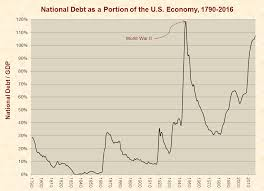 what does the ballooning national debt to you