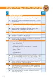 advancement requirements simplebooklet com