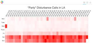 visualization of the week forecasting data analysis with python pandas and bokeh socrata