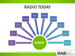 advertising bureau radio it s on for presentation courtesy of the