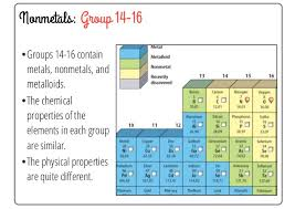 Metalloids On The Periodic Table The Periodic Table