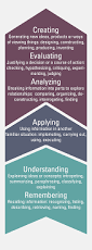 Resume Writing Learning Objectives by Developing Learning Objectives Searle Center For Advancing