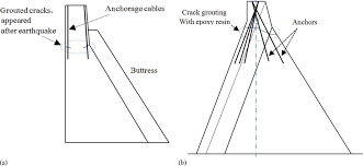 Buttress Wall Design Example Rehabilitation Technique For Severely Damaged Concrete Gravity