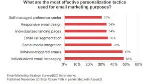 design effect in survey effective personalization tactics v12data
