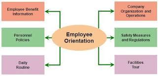 orientation of employee human resource l concepts l topics l