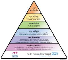 how to write a statement of objectives our plans north tees and hartlepool nhs foundation trust triangle