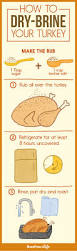 thanksgiving menu planning 17 best images about thanksgiving menu planning on pinterest