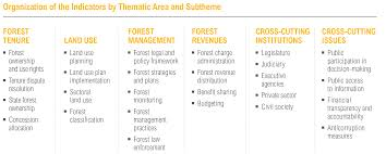 4 reasons assessing governance matters for forests and people
